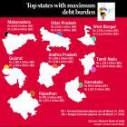 India's most DEBT-ridden states