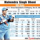 Which batting position brings the best out of Dhoni?