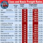 Infographic: A look at basic Rail freight rates