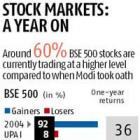 A year under Modi: Markets score 6/10