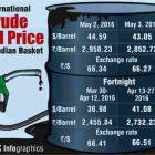 Infographic: International crude oil price of Indian basket