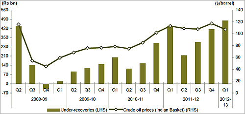 Trend in crude oil prices and under-recoveries.
