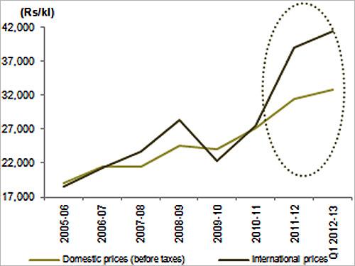 Diesel prices.