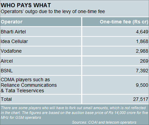 One-time spectrum fee to net Rs 27,000 cr