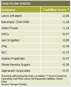 Indian companies that face a cash crunch
