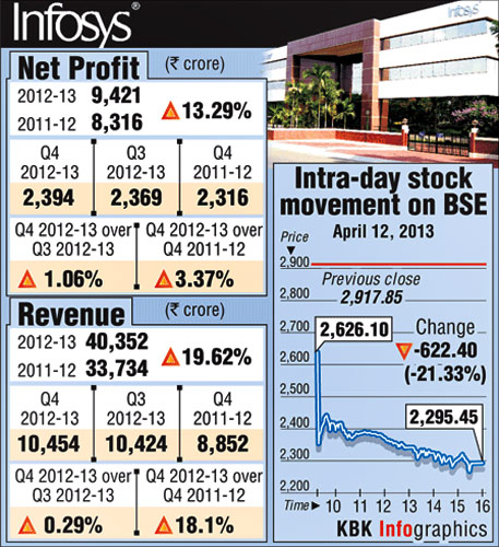 Infosys records biggest single day fall in 10 years