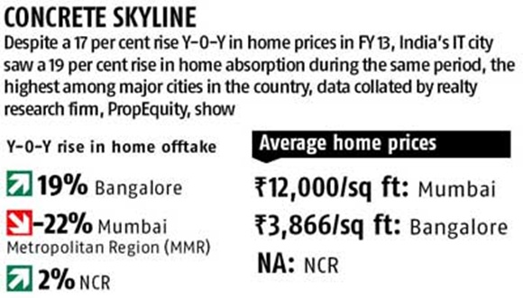 Home sales: Bangalore tops, Mumbai drops