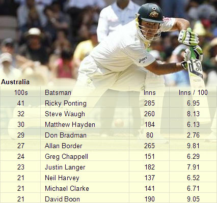 Ponting is Australia's leading centurion