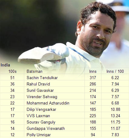 Tendulkar has hit 51 Test centuries!