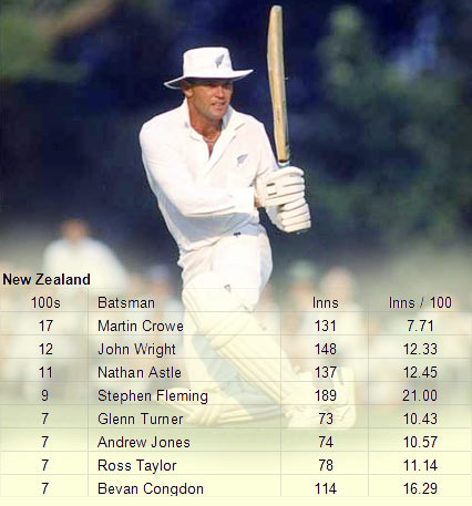 Crowe hit 17 centuries