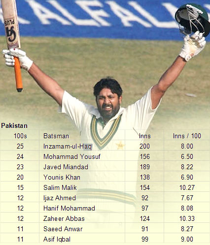 Inzamam retired with 25 centuries
