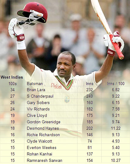 Lara scored 34 centuries