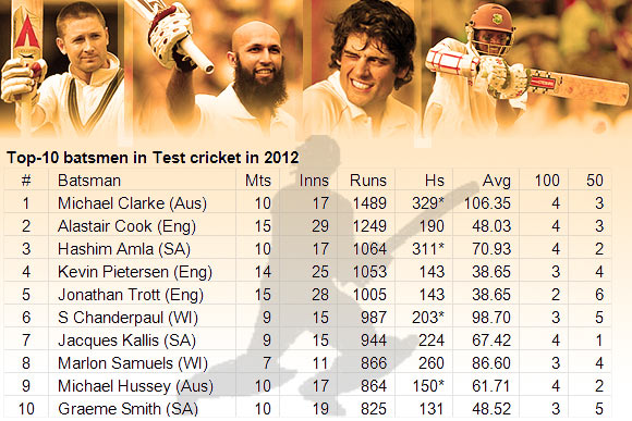 Meet the top 10 batsmen in Test cricket in 2012