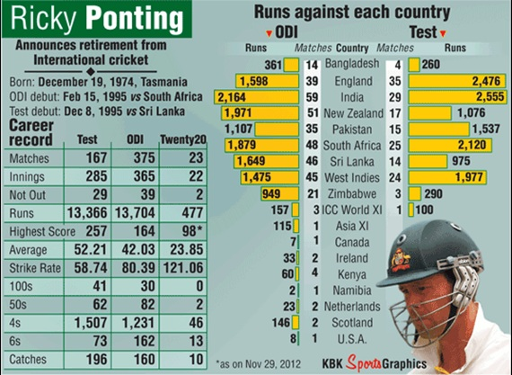 Ricky Ponting's career record