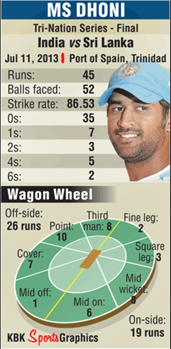 Graphic on MS Dhoni Performance against Sri Lanka on July 11, 2013