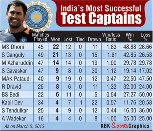 Win-loss percentage of India's most successful Test captains