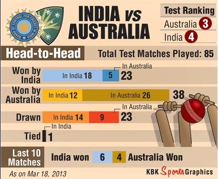 India v Australia: The score so far