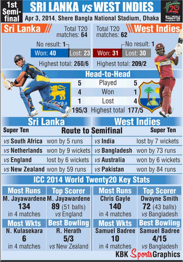The West Indies and Sri Lanka's record ahead of the first semi-final int he World T20