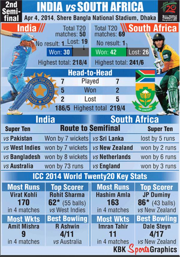 WT20 2nd semi-final: How India, South Africa measure up