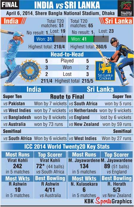 India and Sri Lanka's record ahead of the World T20 final
