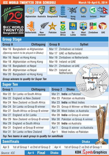 ICC World Twenty20 schedule - Rediff.com Cricket