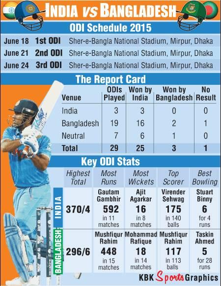 Rediff Sports - Cricket, Indian hockey, Tennis, Football, Chess, Golf - India vs Bangladesh: Key ODI stats