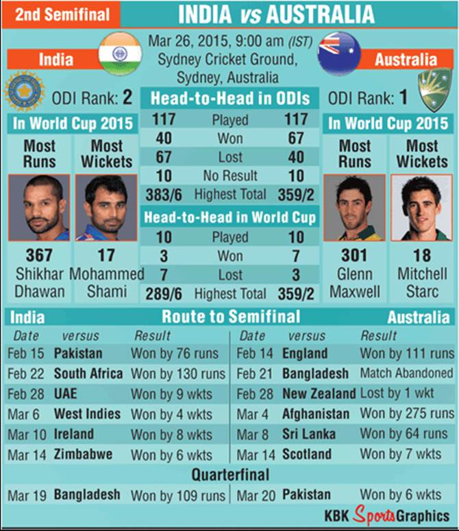 India Vs Australia Sf 2 How The Teams Measure Up Rediff Com Cricket