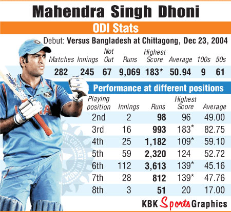 Rediff Cricket - Indian cricket - Which batting position brings the best out of Dhoni?