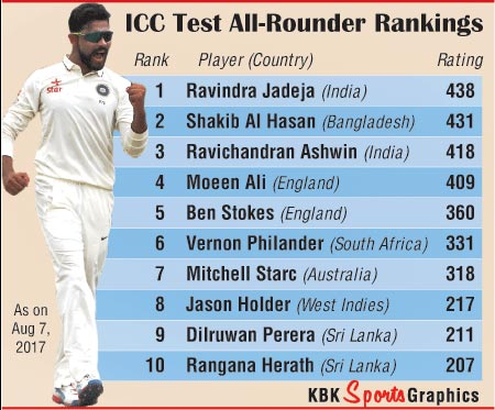 In The Recently Concluded Second Test Colombo Which India Won By An Innings And 53 Runs Jadeja Contributed Unbeaten 70 Also Took Seven Wickets