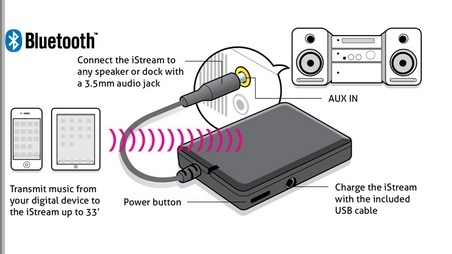 How To Convert Your Existing Speakers Into Wireless Speakers ...