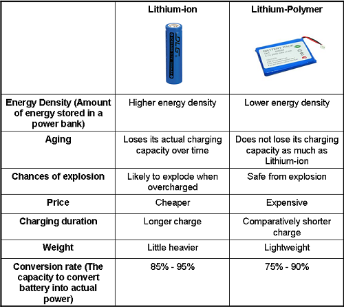 all about power banks lithium ion v s lithium polymer. Black Bedroom Furniture Sets. Home Design Ideas