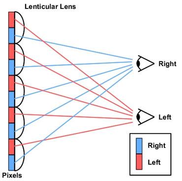 Lenticular lenses