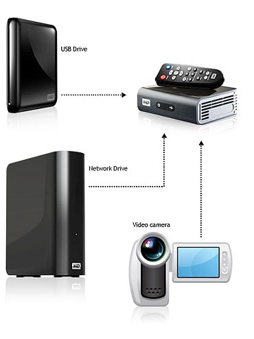 Western Digital TV media players and streamers