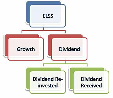 Save tax, make money: Invest in ELSS mutual funds
