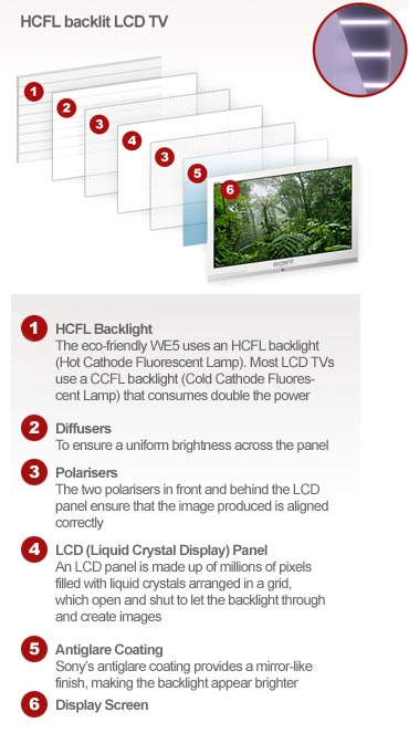 LED TV technology explained