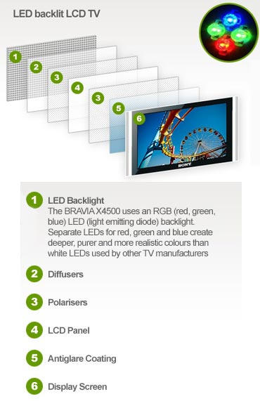 Full array LED TV technology