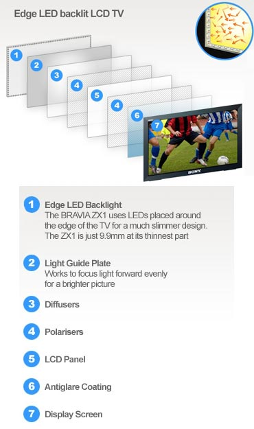 Edge-lit or Edge LED TV technology