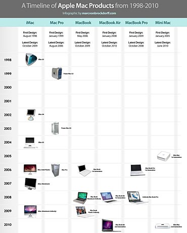 IMAGES: The fascinating evolution of Apple's Mac