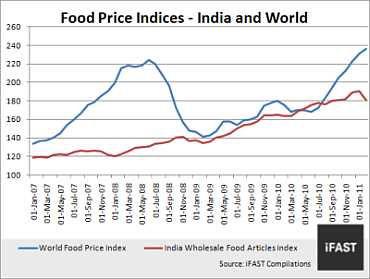 How to profit from rising food inflation