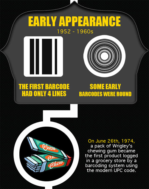 Must read: The amazing history of the barcode