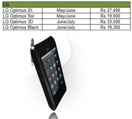 Smartphones that will soon get Android ICS in India