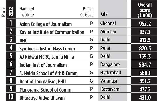 Top 10 colleges for mass communication