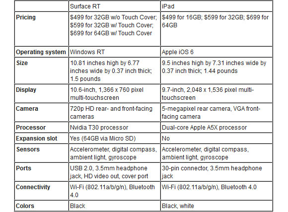 Microsoft Surface's pricing will be a key differentiator