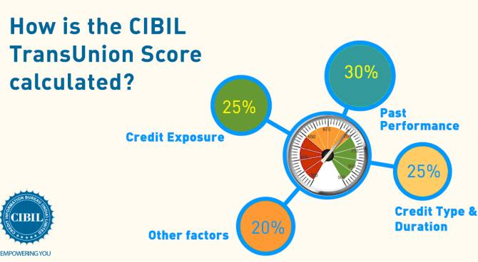 How CIBIL score works
