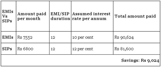EMIs vs SIPs: How should you pay for your purchase?