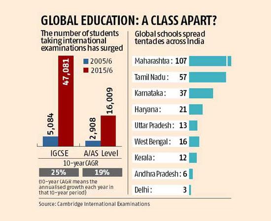 Global education: Statistics