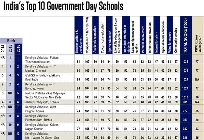 Top Government Day Schools