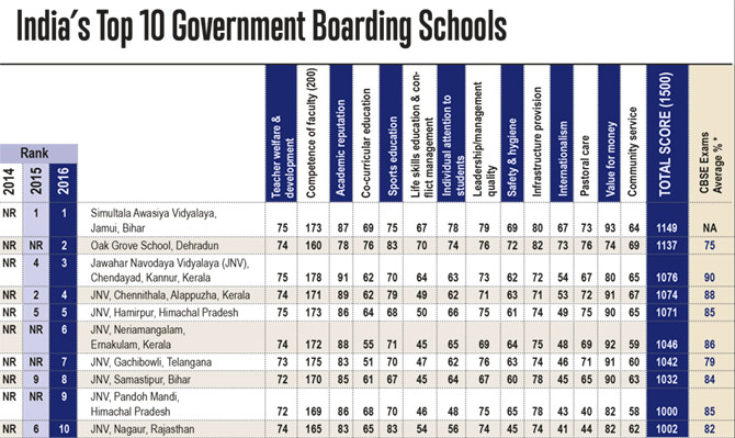 Top Government Boarding Schools