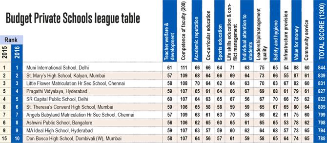 Top Budget Private Schools
