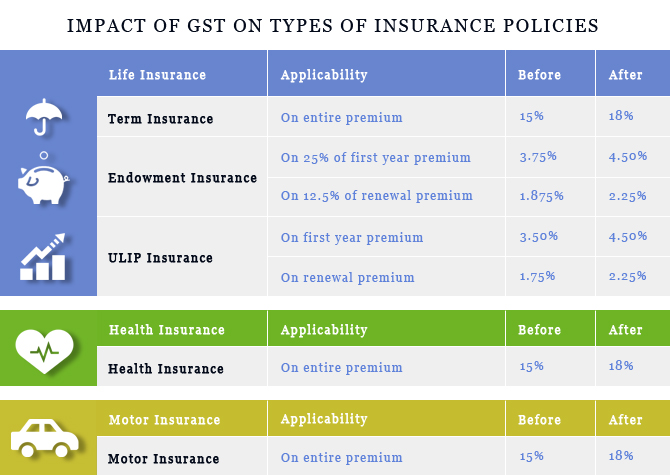 How GST will impact your insurance premium